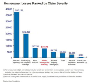 Homeowner Losses Ranked by Claim Severity