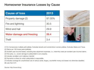 Homeowner Losses Ranked by Cause